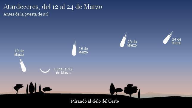 PanStarrs, el cometa que llegará en marzo Grafico-pan-starrs-644x362-1--644x362