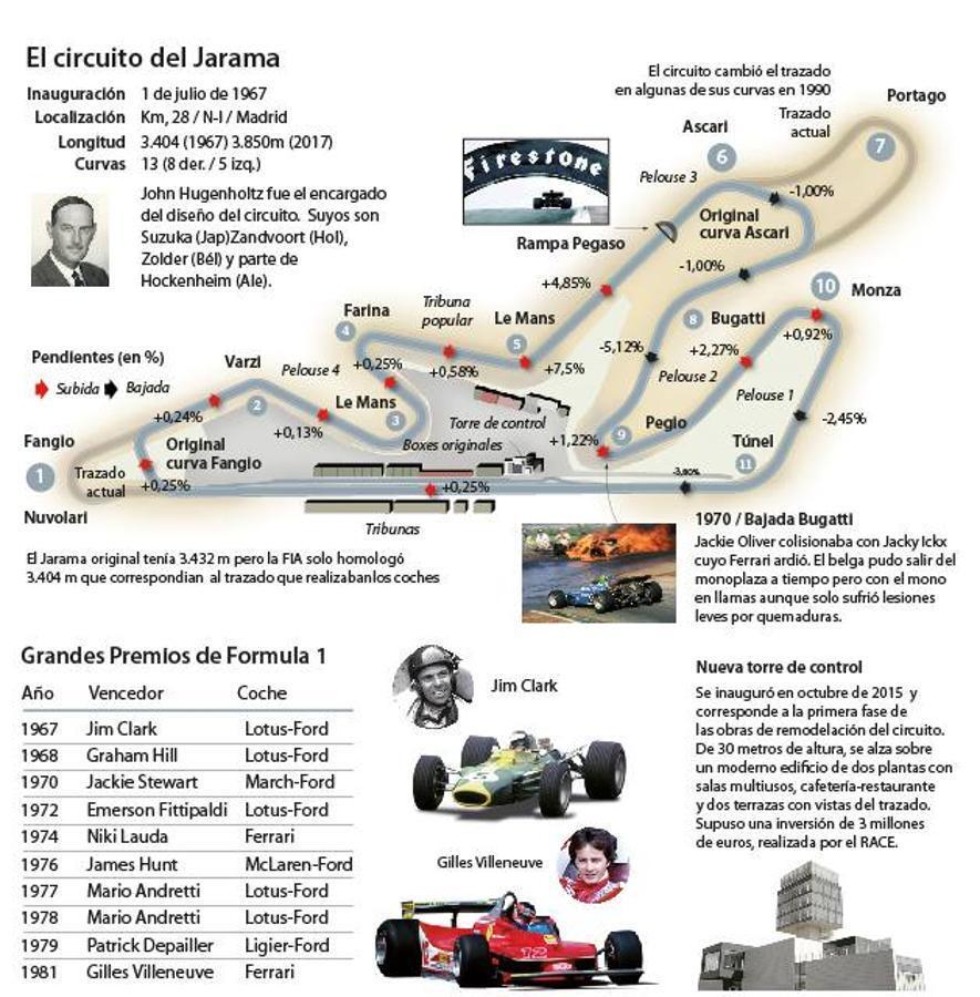 El Jarama y su historia